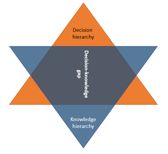 Decision-Knowledge Gap