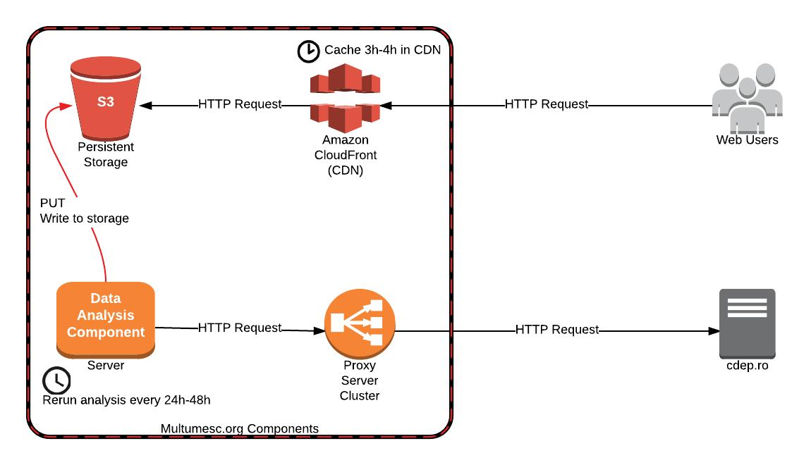 Multumesc.org Systems Diagram