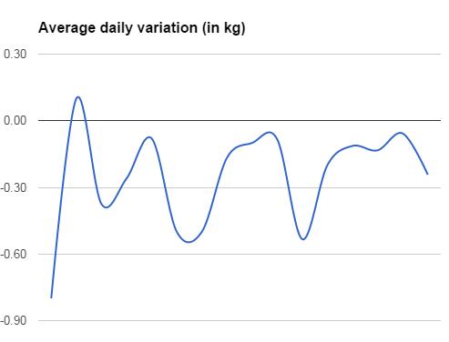 Average Variation