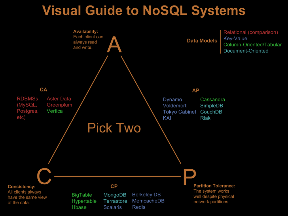 The CAP Theorem / The Visual Guide to NoSQL